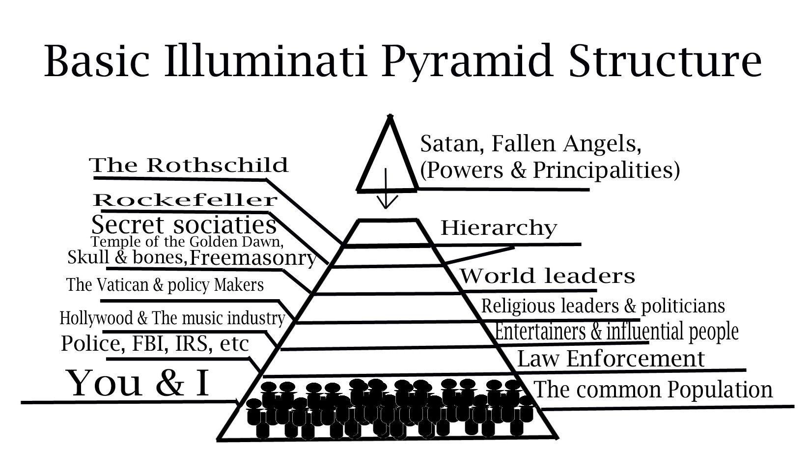 https://thetruthandlight.files.wordpress.com/2013/09/basic-pyramid-structure.jpg