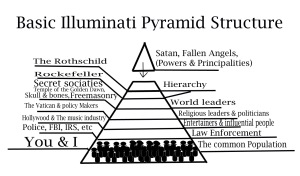 Basic Pyramid Structure