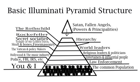 https://thetruthandlight.files.wordpress.com/2013/09/basic-pyramid-structure.jpg?w=474&zoom=2