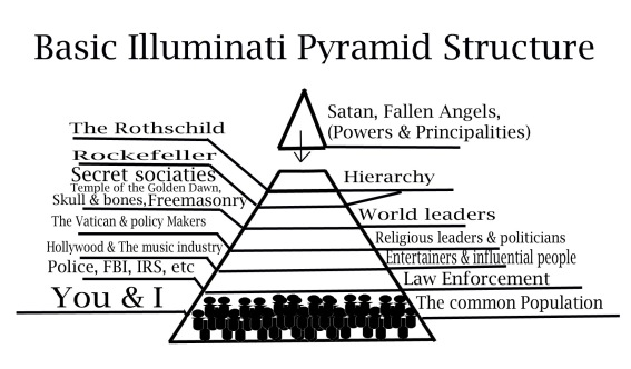 https://thetruthandlight.files.wordpress.com/2013/09/basic-pyramid-structure.jpg?w=567&h=333